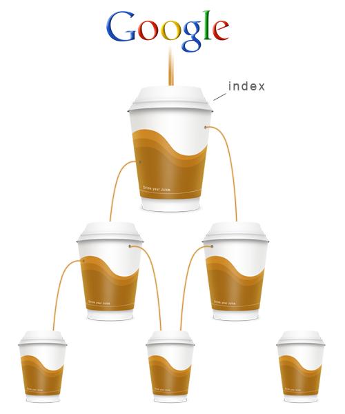 A vous de faire en sorte que le jus de Google s'écoule dans l'ensemble de votre site web
