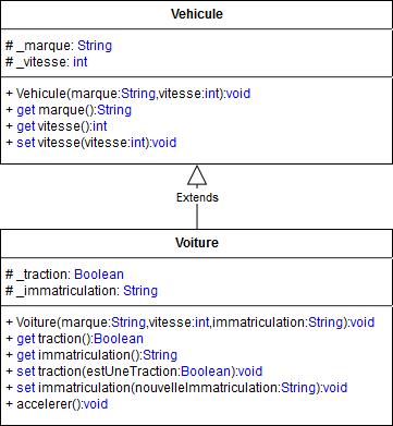 Diagramme UML des classes Vehicule et Voiture