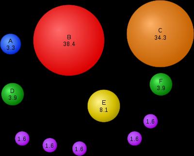 Une image qui illustre l'algorithme d'indexation de Google.