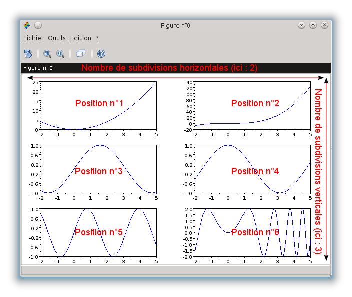 Tracer des graphes prise en main de scilab openclassrooms for Javascript fenetre