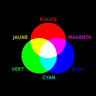 Les couleurs principales de la lumière