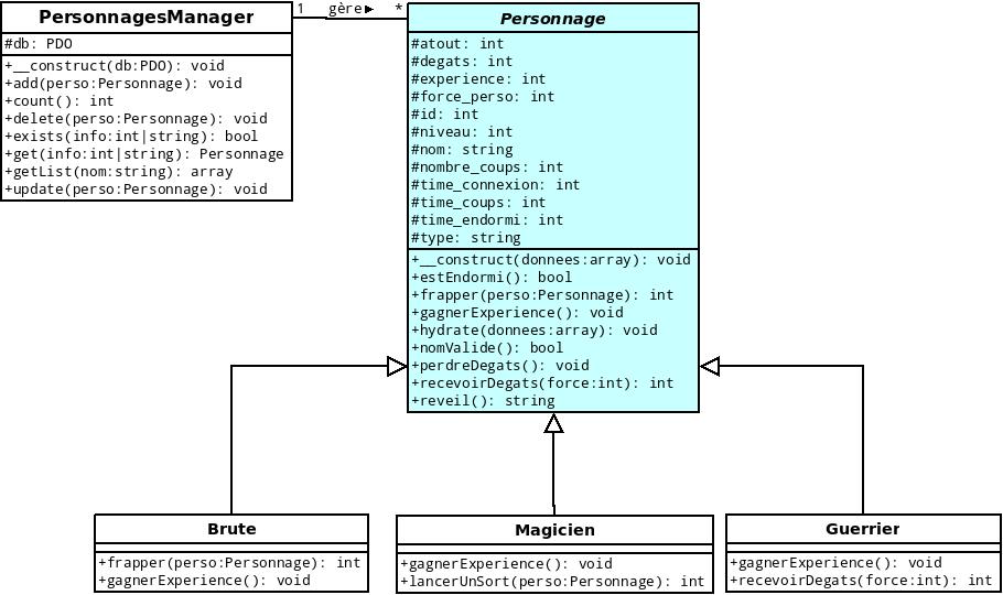 Diagramme UML modélisant notre dernier TP