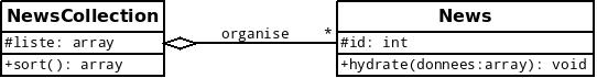 Exemple de modélisation d'une agrégation