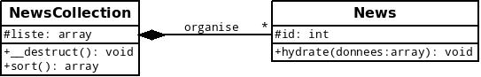 Exemple de modélisation d'une composition