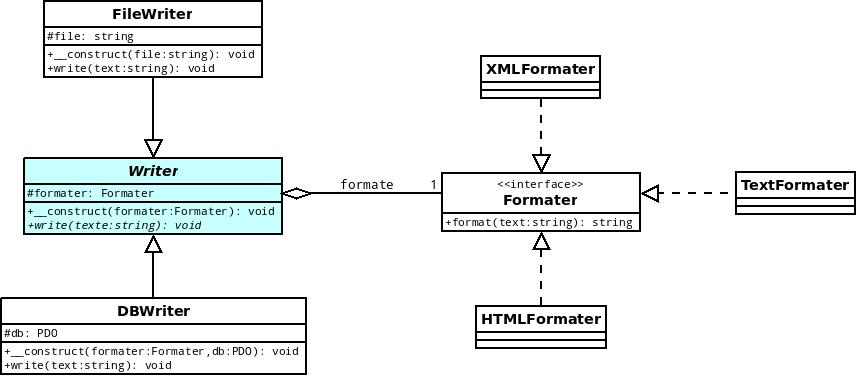 Diagramme modélisant une mise en place du design pattern Strategy