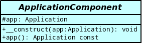 Modélisation de la classe ApplicationComponent