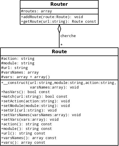 Modélisation des classes Router et Route