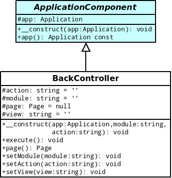 Modélisation de la classe Backcontroller