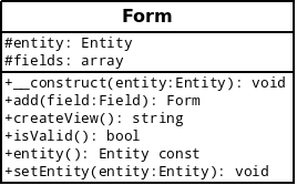 Modélisation de la classe Form