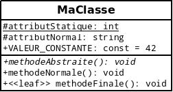 Exemple de classe modélisée