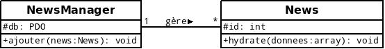 Exemple de modélisation d'une association