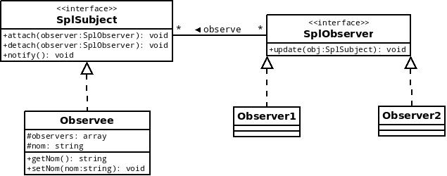 Diagramme modélisant une mise en place du design pattern Observer