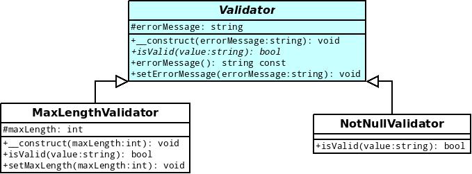 Modélisation des classes MaxLengthValidator et NotNullValidator