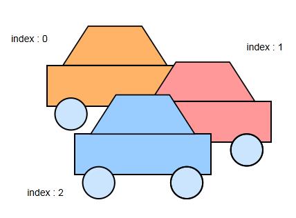 L'index d'affichage de trois voitures superposées