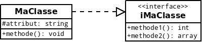 Exemple de modélisation d'une classe implémentant une interface
