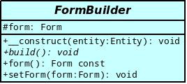 Modélisation de la classe FormBuilder