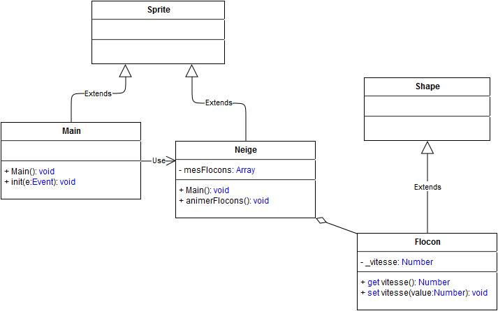 La structure du projet telle qu'elle est définie dans la correction