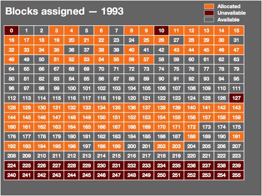 Utilisation des blocs d'adresses IP en 1993