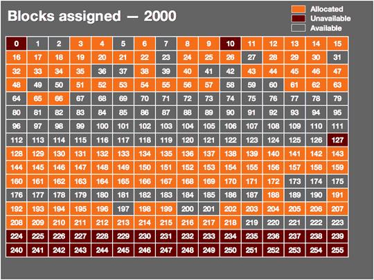 Utilisation des blocs d'adresses IP en 2000