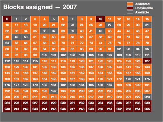 Utilisation des blocs d'adresses IP en 2007
