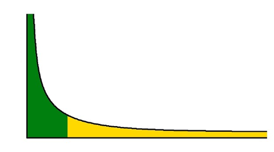 Schéma simplifié de la longue traîne