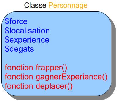 Le schéma de notre classe