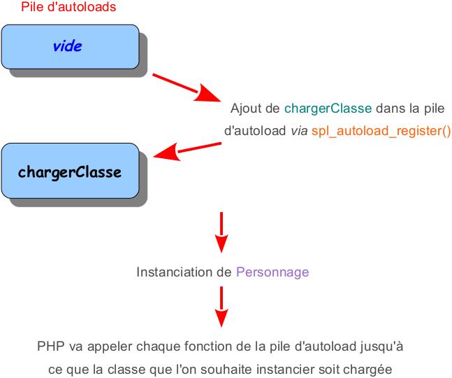 L'autoload en PHP