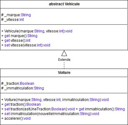 Diagramme UML de la classe abstraite Vehicule et de sa sous-classe