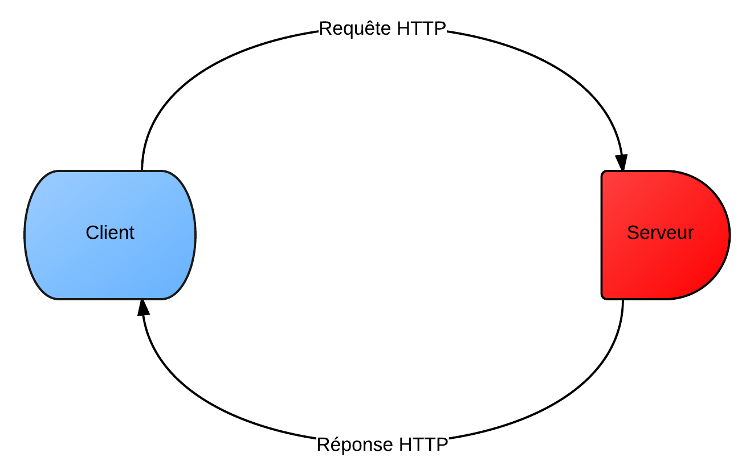 La requête et la réponse utilisent le même protocole, mais leur contenu est déterminé par le client ou le serveur