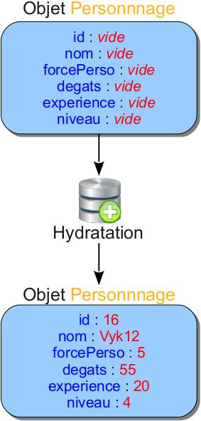 Hydratation d'un objet
