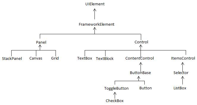 Hiérarchie de classe pour les contrôles