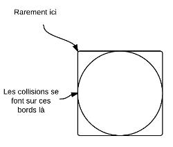 Emplacement des collisions