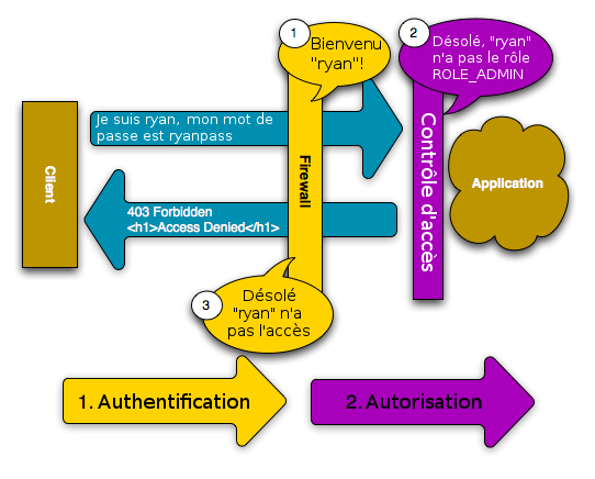 Schéma du processus de sécurité