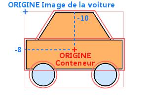 On déplace l'image de voiture à l'intérieur du conteneur