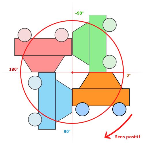 Rotation d'un objet (avec l'origine par défaut)