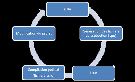 Cycle de traduction d'un logiciel