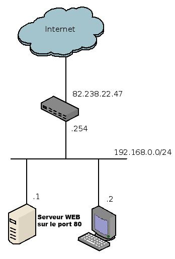 Réseau local avec serveur web