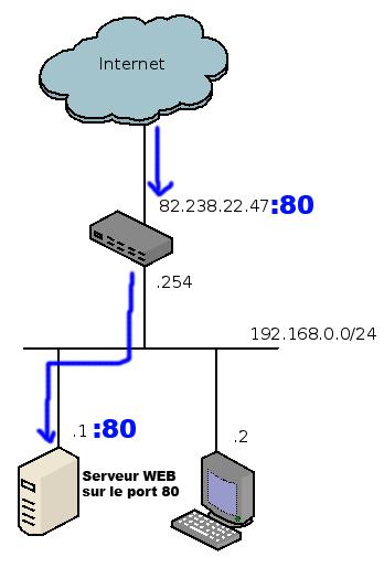 Port forwarding vers notre serveur web