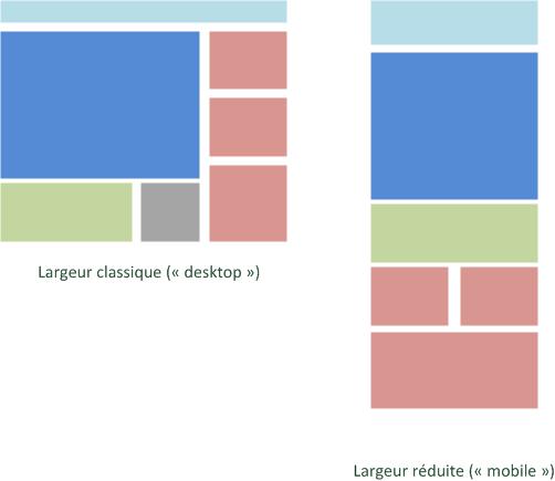 Organisation des blocs du site en fonction de la largeur disponible