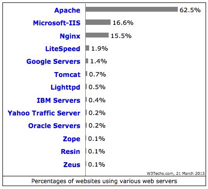 Serveurs web les plus utilisés (source: W3techs.com)