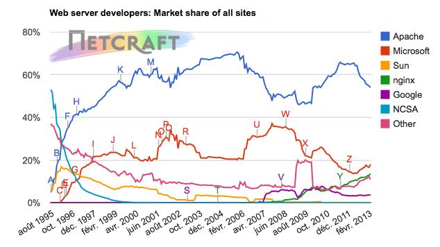 Graph représentant l'utilisation des serveurs web (source: netcraft)