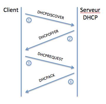 Requête DHCP complète
