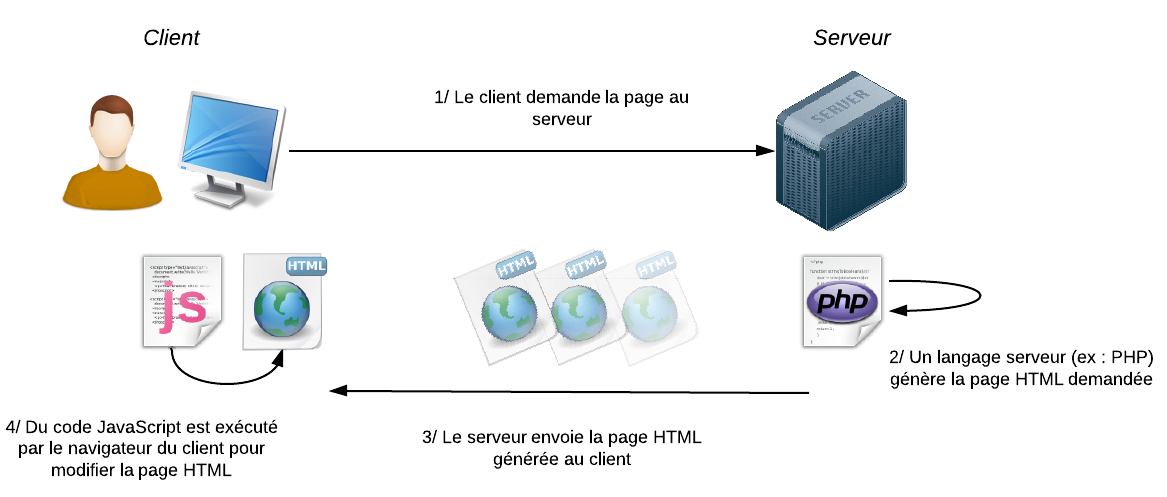 Le schéma classique : PHP sur le serveur, JavaScript chez le client
