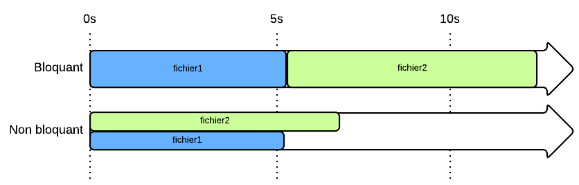 En modèle non bloquant (comme Node.js), les 2 fichiers sont téléchargés en même temps et l'ensemble finit plus vite