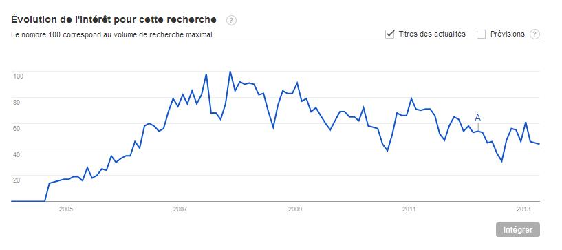 Les tendances de recherche de « site du zéro » depuis 2004