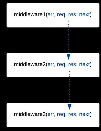 Les middlewares communiquent les paramètres grâce à Connect