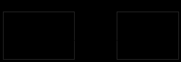 Les templates avec Node.js