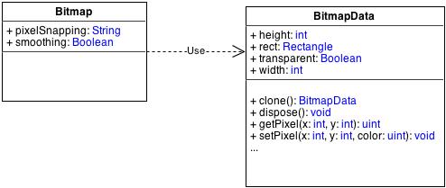 Tout objet de la classe Bitmap dispose d'un attribut bitmapData de la classe BitmapData