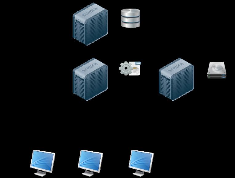 Les services sont répartis sur des serveurs différents