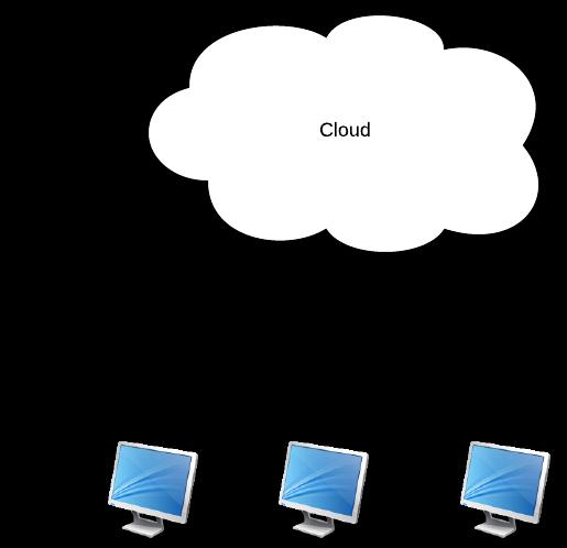 Le Cloud masque la gestion des serveurs pour vous simplifier la vie